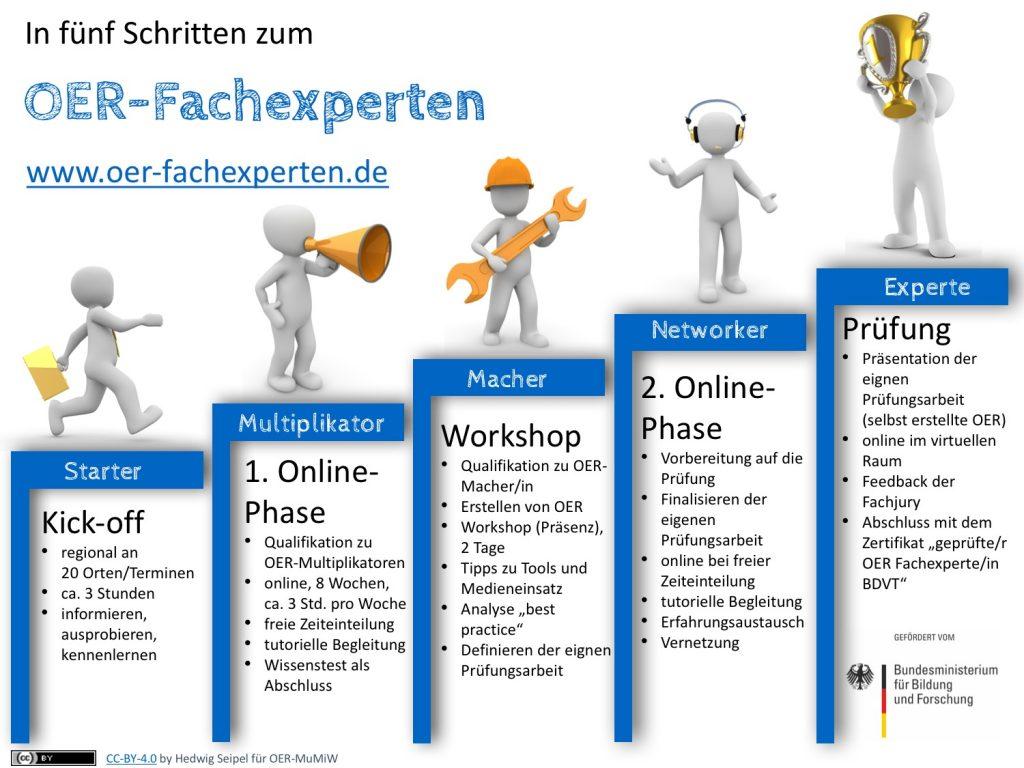 """Grafik """"In fünf Schritten zum OER-Fachexperten"""""""
