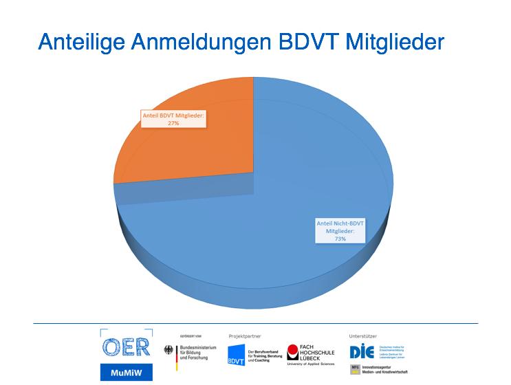 Tortendiagramm Anteil der BDVT-Mitglieder an allen Anmeldungen.